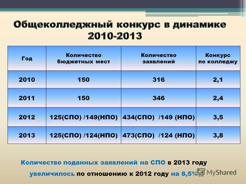 Год Количество бюджетных мест Количество заявлений Конкурс по колледжу 20101503162,1 20111503462,4 2012125(СПО) /149(НПО)434(СПО) /149 (НПО)3,5 2013125(СПО) /124(НПО)473(СПО) /124 (НПО)3,8 Количество поданных заявлений на СПО в 2013 году увеличилось