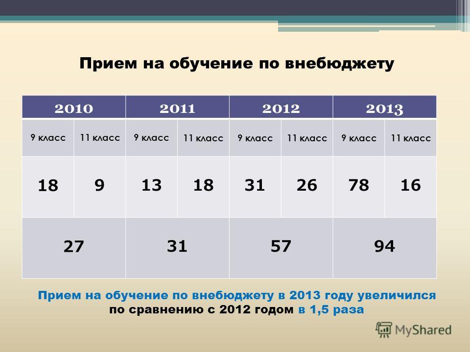 Прием на обучение по внебюджету 2010201120122013 9 класс11 класс9 класс11 класс9 класс11 класс 9 класс11 класс 1891318312678781616 2731579494 Прием на обучение по внебюджету в 2013 году увеличился по сравнению с 2012 годом в 1,5 раза