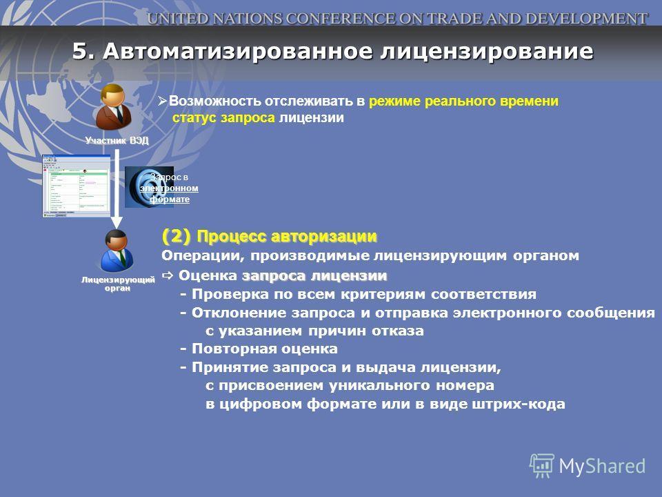 Участник ВЭД Лицензирующийорган 5. Автоматизированное лицензирование Запрос в электронном формате Возможность отслеживать в режиме реального времени статус запроса лицензии (2) Процесс авторизации Операции, производимые лицензирующим органом запроса