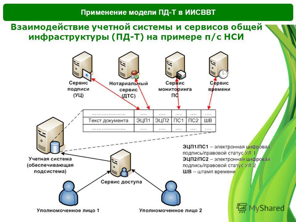 Применение модели ПД-Т в ИИСВВТ Взаимодействие учетной системы и сервисов общей инфраструктуры (ПД-Т) на примере п/с НСИ