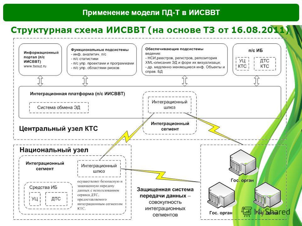 Применение модели ПД-Т в ИИСВВТ Структурная схема ИИСВВТ (на основе ТЗ от 16.08.2011)