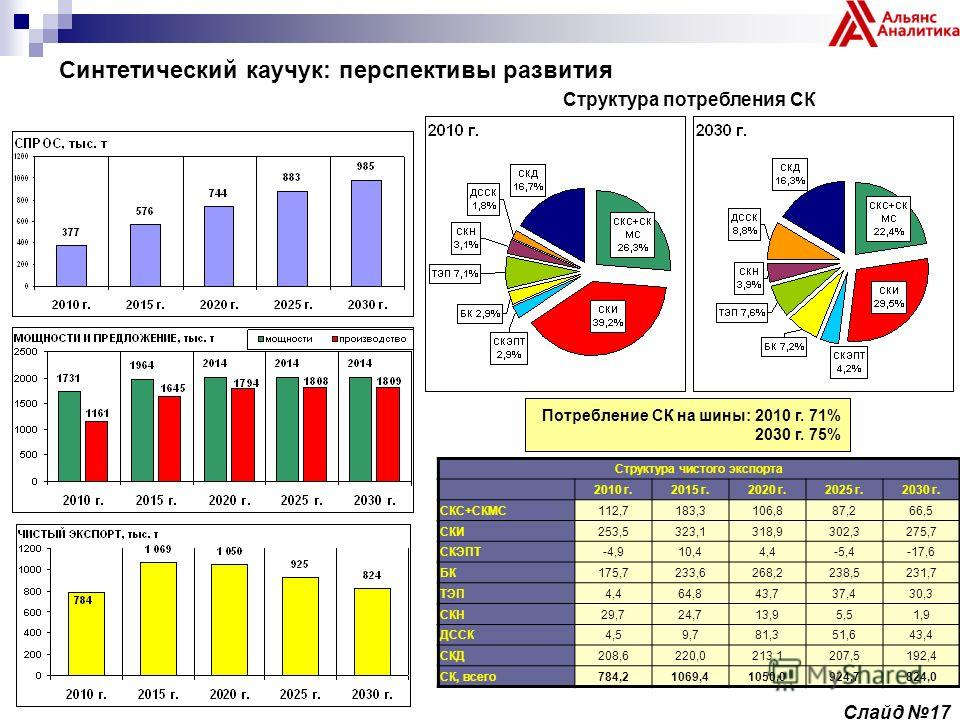 Синтетический каучук: перспективы развития Структура потребления СК Структура чистого экспорта 2010 г.2015 г.2020 г.2025 г.2030 г. СКС+СКМС112,7183,3106,887,266,5 СКИ253,5323,1318,9302,3275,7 СКЭПТ-4,910,44,4-5,4-17,6 БК175,7233,6268,2238,5231,7 ТЭП4