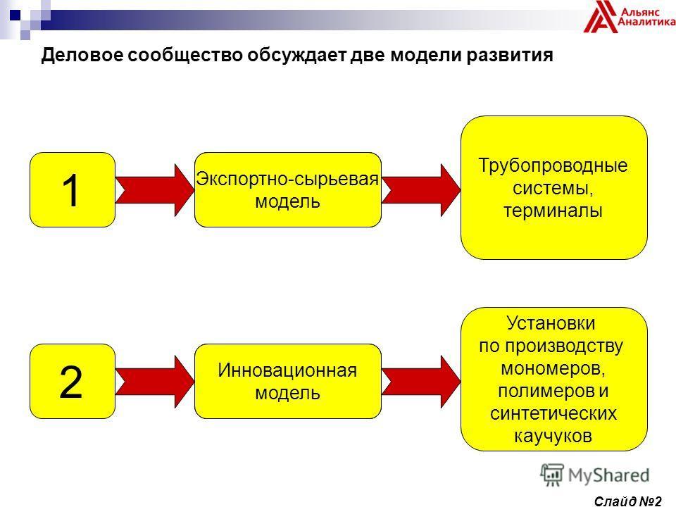Деловое сообщество обсуждает две модели развития Экспортно-сырьевая модель Трубопроводные системы, терминалы 1 Экспортно-сырьевая модель Установки по производству мономеров, полимеров и синтетических каучуков 2 Инновационная модель Слайд 2