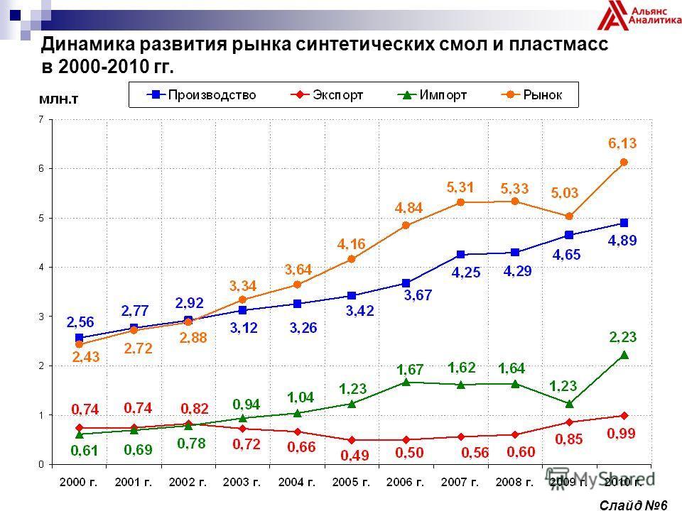 Динамика развития рынка синтетических смол и пластмасс в 2000-2010 гг. Слайд 6