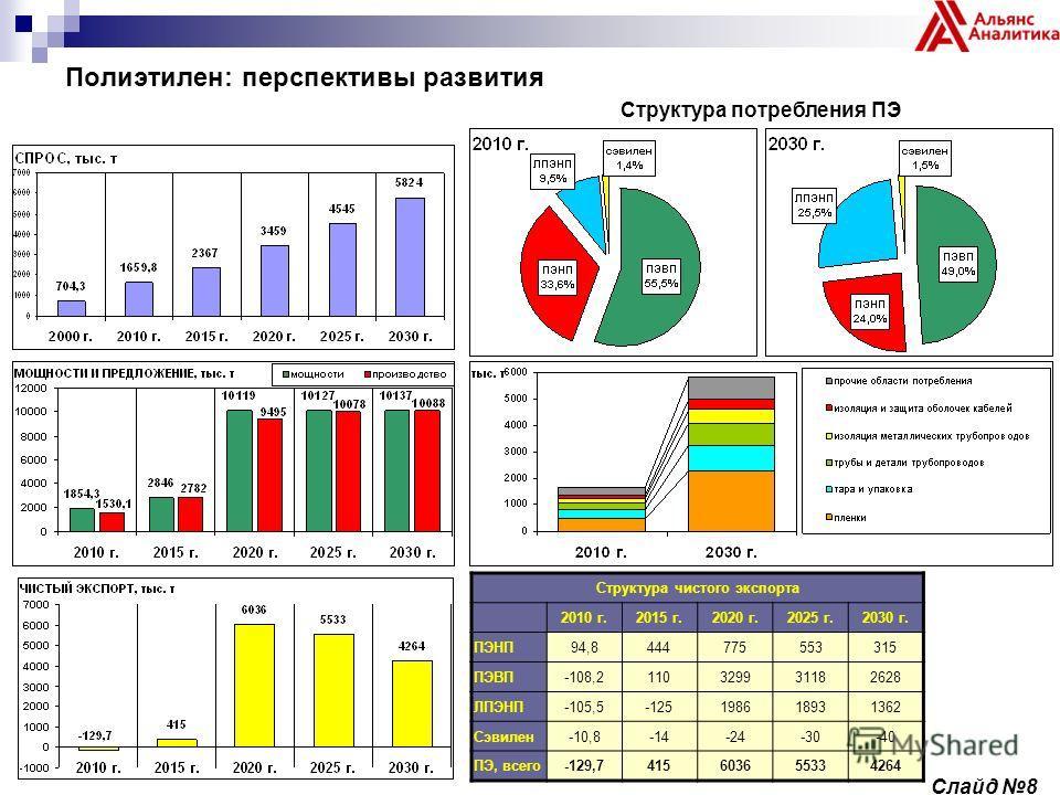 Полиэтилен: перспективы развития Структура потребления ПЭ Структура чистого экспорта 2010 г.2015 г.2020 г.2025 г.2030 г. ПЭНП94,8444775553315 ПЭВП-108,2110329931182628 ЛПЭНП-105,5-125198618931362 Сэвилен-10,8-14-24-30-40 ПЭ, всего-129,741560365533426
