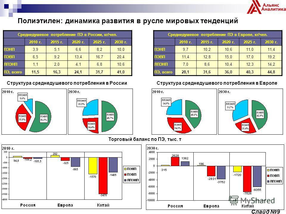 Полиэтилен: динамика развития в русле мировых тенденций Среднедушевое потребление ПЭ в России, кг/чел. 2010 г.2015 г.2020 г.2025 г.2030 г. ПЭНП3,95,16,68,210,0 ПЭВП6,59,213,416,720,4 ЛПЭНП1,12,04,16,810,6 ПЭ, всего11,516,324,131,741,0 Структура средн
