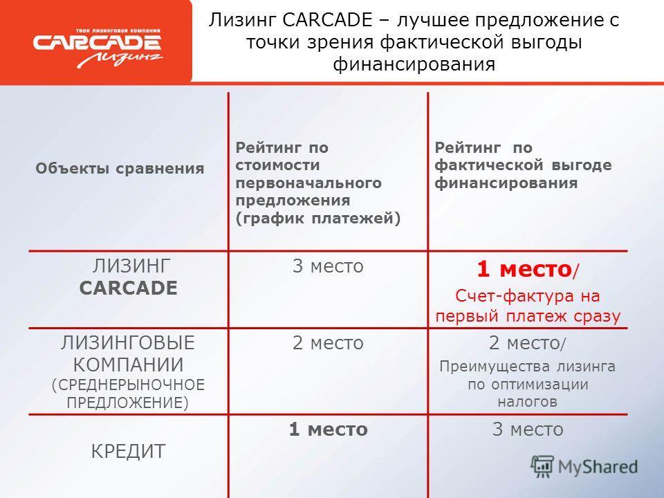 Лизинг CARCADE – лучшее предложение с точки зрения фактической выгоды финансирования Объекты сравнения Рейтинг по стоимости первоначального предложения (график платежей) Рейтинг по фактической выгоде финансирования ЛИЗИНГ CARCADE 3 место 1 место / Сч