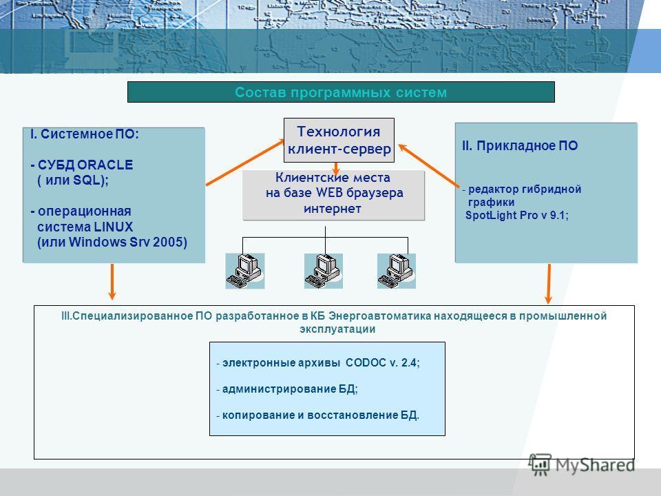 III.Специализированное ПО разработанное в КБ Энергоавтоматика находящееся в промышленной эксплуатации Состав программных систем I. Системное ПО: - СУБД ORACLE ( или SQL); - операционная система LINUX (или Windows Srv 2005) II. Прикладное ПО - редакто