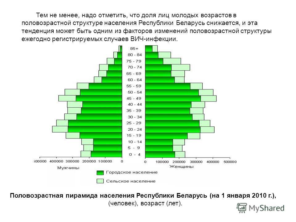 Тем не менее, надо отметить, что доля лиц молодых возрастов в половозрастной структуре населения Республики Беларусь снижается, и эта тенденция может быть одним из факторов изменений половозрастной структуры ежегодно регистрируемых случаев ВИЧ-инфекц