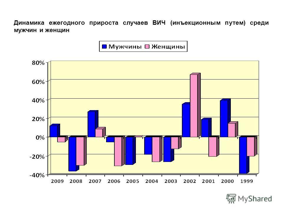 Динамика ежегодного прироста случаев ВИЧ (инъекционным путем) среди мужчин и женщин
