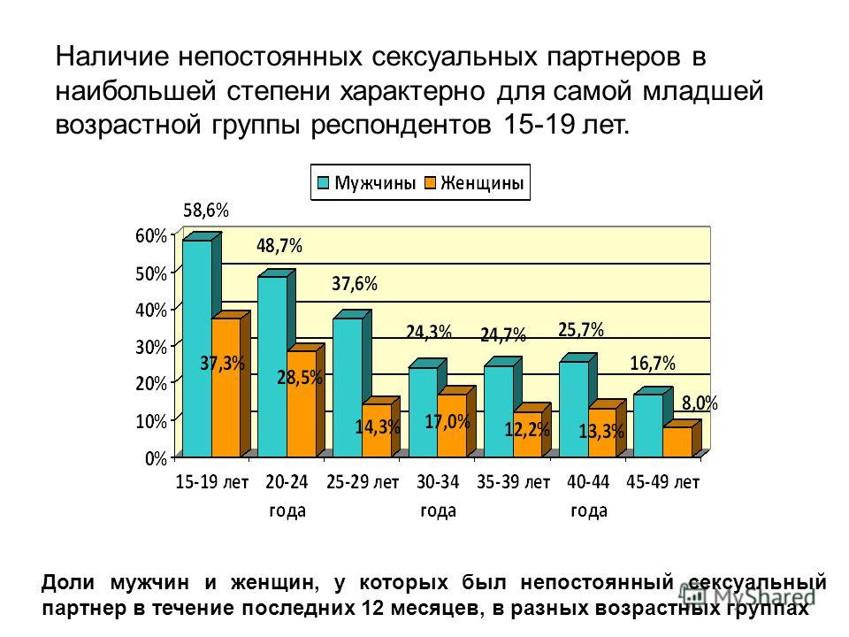 Наличие непостоянных сексуальных партнеров в наибольшей степени характерно для самой младшей возрастной группы респондентов 15-19 лет. Доли мужчин и женщин, у которых был непостоянный сексуальный партнер в течение последних 12 месяцев, в разных возра