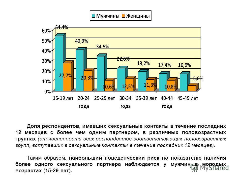 Доля респондентов, имевших сексуальные контакты в течение последних 12 месяцев с более чем одним партнером, в различных половозрастных группах (от численности всех респондентов соответствующих половозрастных групп, вступавших в сексуальные контакты в