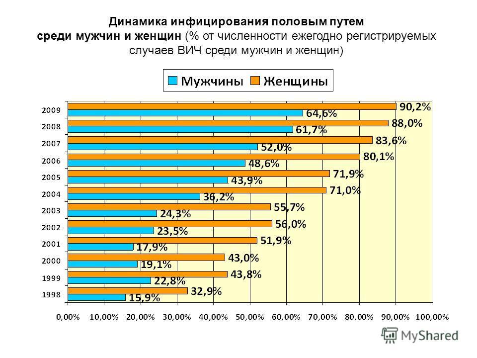 Динамика инфицирования половым путем среди мужчин и женщин (% от численности ежегодно регистрируемых случаев ВИЧ среди мужчин и женщин)