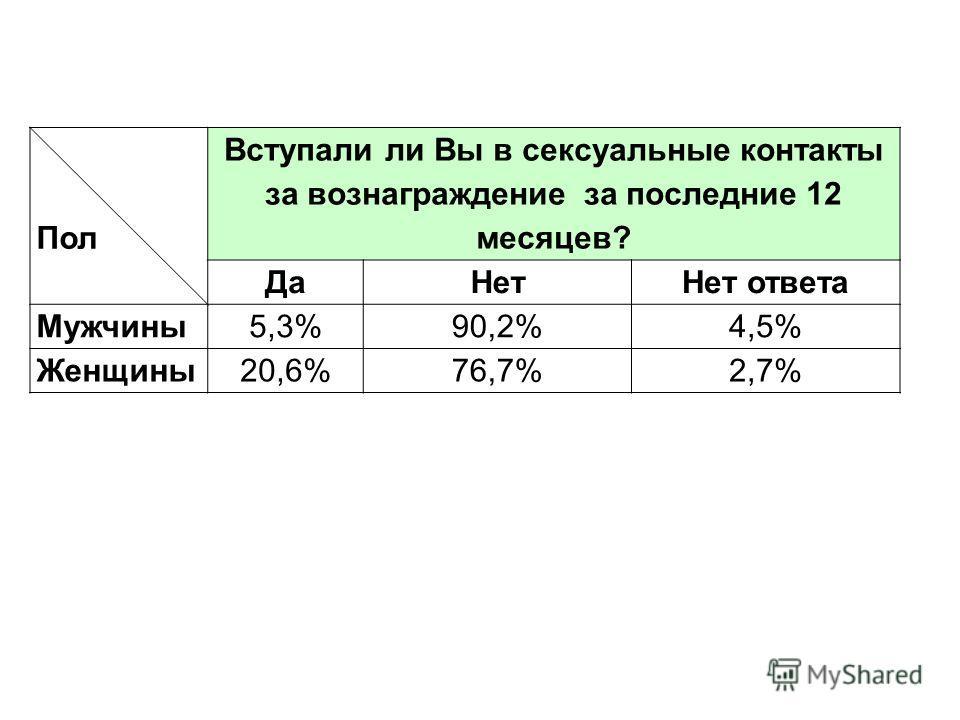 Пол Вступали ли Вы в сексуальные контакты за вознаграждение за последние 12 месяцев? ДаНетНет ответа Мужчины 5,3%90,2%4,5% Женщины 20,6%76,7%2,7%