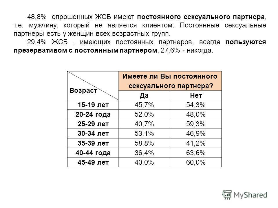 Возраст Имеете ли Вы постоянного сексуального партнера? ДаНет 15-19 лет 45,7%54,3% 20-24 года 52,0%48,0% 25-29 лет 40,7%59,3% 30-34 лет 53,1%46,9% 35-39 лет 58,8%41,2% 40-44 года 36,4%63,6% 45-49 лет 40,0%60,0% 48,8% опрошенных ЖСБ имеют постоянного