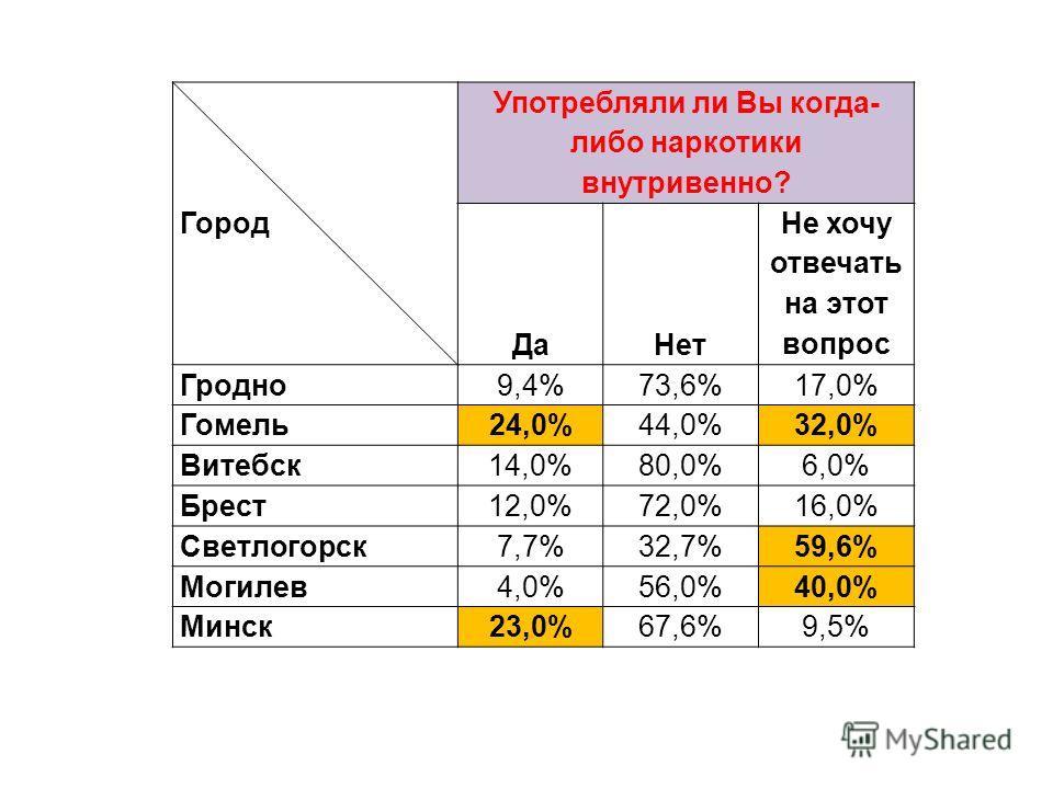 Город Употребляли ли Вы когда- либо наркотики внутривенно? ДаНет Не хочу отвечать на этот вопрос Гродно 9,4%73,6%17,0% Гомель 24,0%44,0%32,0% Витебск 14,0%80,0%6,0% Брест 12,0%72,0%16,0% Светлогорск 7,7%32,7%59,6% Могилев 4,0%56,0%40,0% Минск 23,0%67