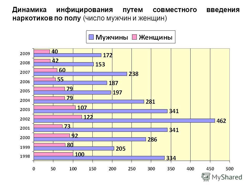 Динамика инфицирования путем совместного введения наркотиков по полу (число мужчин и женщин)