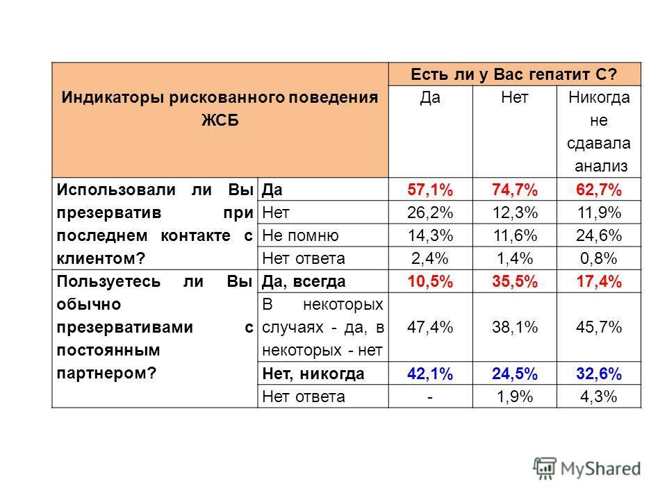 Индикаторы рискованного поведения ЖСБ Есть ли у Вас гепатит C? ДаНет Никогда не сдавала анализ Использовали ли Вы презерватив при последнем контакте с клиентом? Да 57,1%74,7%62,7% Нет 26,2%12,3%11,9% Не помню 14,3%11,6%24,6% Нет ответа 2,4%1,4%0,8% П