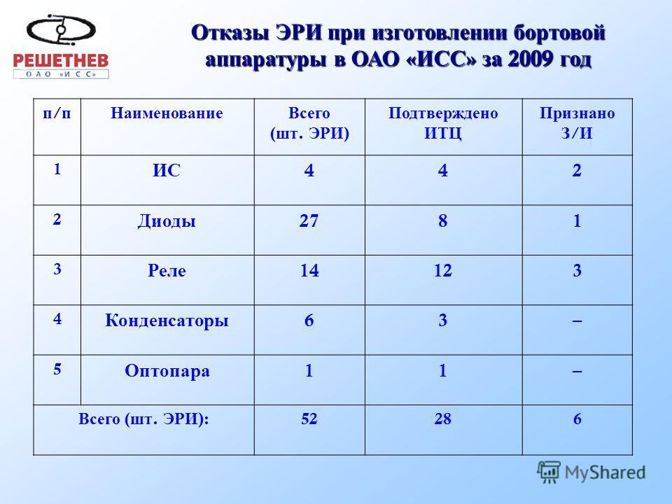 Анализ соотношения ЭРИ категории качества « ОС » (« ОСМ ») и « ВП » Классы ЭРИ МОП 44 001…- 2005 г. МОП 44 001…- 2008 г. Перечень ЭРИ для КА « Ямал -300 К » ВП Микросхемы 56,7%59,4%21,6% Полупровод- никовые приборы 79,2%76,4%24,5% Резисторы и конденс