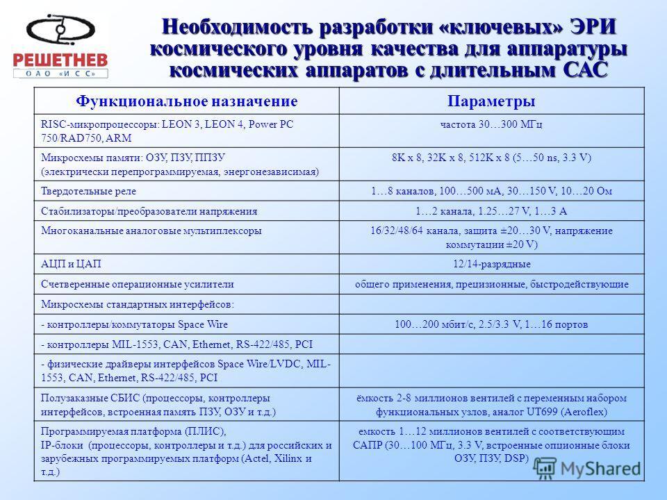 Дополнительные меры по повышению качества ЭКБ 1. Дополнительные испытания в соответствии с «Программой дополнительных испытаний электрорадиоизделий в испытательных центрах для обеспечения комплектации бортовой аппаратуры КА …». 2. Разработка решений
