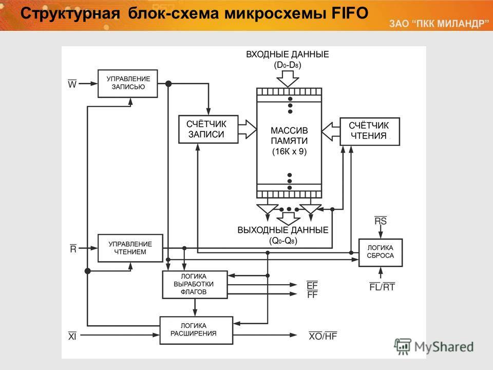 Структурная блок-схема микросхемы FIFO