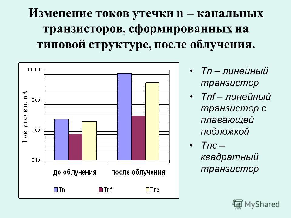 Изменение токов утечки n – канальных транзисторов, сформированных на типовой структуре, после облучения. Тn – линейный транзистор Тnf – линейный транзистор с плавающей подложкой Тnc – квадратный транзистор