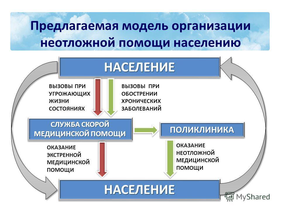 Предлагаемая модель организации неотложной помощи населению НАСЕЛЕНИЕНАСЕЛЕНИЕ СЛУЖБА СКОРОЙ МЕДИЦИНСКОЙ ПОМОЩИ СЛУЖБА СКОРОЙ МЕДИЦИНСКОЙ ПОМОЩИ НАСЕЛЕНИЕНАСЕЛЕНИЕ ВЫЗОВЫ ПРИ УГРОЖАЮЩИХ ЖИЗНИ СОСТОЯНИЯХ ВЫЗОВЫ ПРИ ОБОСТРЕНИИ ХРОНИЧЕСКИХ ЗАБОЛЕВАНИЙ О