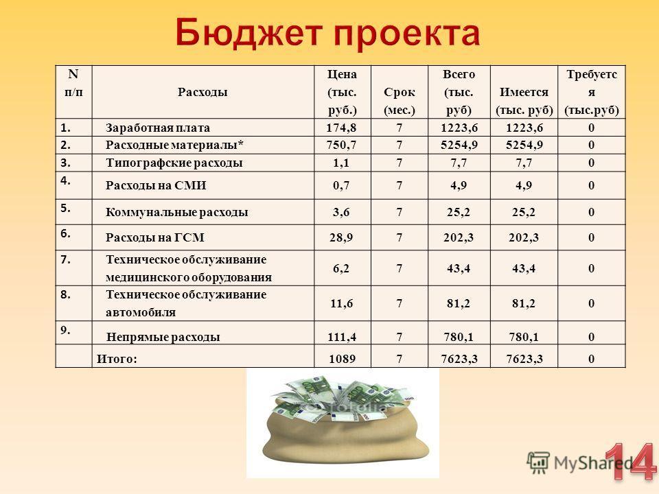 Nп/пNп/п Расходы Цена ( тыс. руб.) Срок ( мес.) Всего ( тыс. руб ) Имеется ( тыс. руб ) Требуетс я ( тыс. руб ) 1. Заработная плата 174,871223,6 0 2. Расходные материалы *750,775254,9 0 3. Типографские расходы 1,177,7 0 4. Расходы на СМИ 0,774,9 0 5.