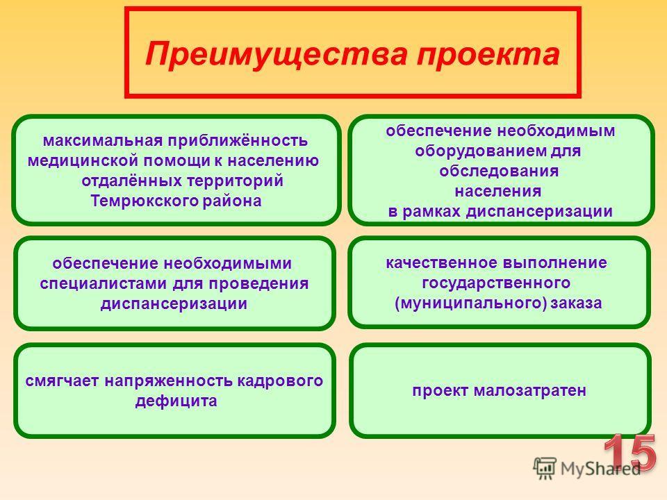 Преимущества проекта максимальная приближённость медицинской помощи к населению отдалённых территорий Темрюкского района обеспечение необходимыми специалистами для проведения диспансеризации обеспечение необходимым оборудованием для обследования насе