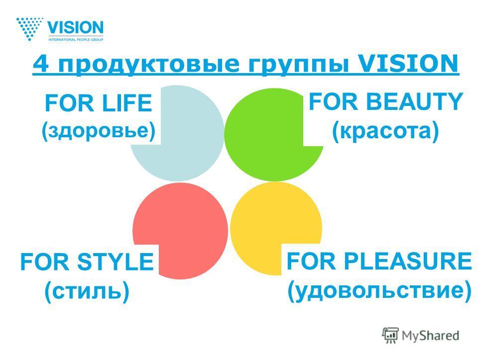 4 продуктовые группы VISION FOR LIFE (здоровье) FOR STYLE (стиль) FOR BEAUTY (красота) FOR PLEASURE (удовольствие)