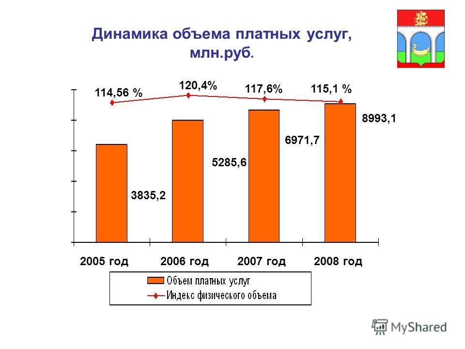 Динамика объема платных услуг, млн.руб. 3835,2 5285,6 6971,7 8993,1 2005 год2006 год2007 год2008 год 114,56 % 117,6% 120,4% 115,1 %