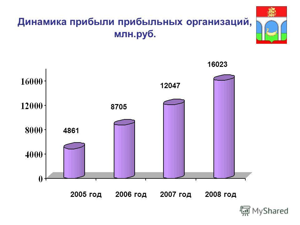 Динамика прибыли прибыльных организаций, млн.руб. 4861 8705 12047 16023 2005 год2006 год2007 год2008 год