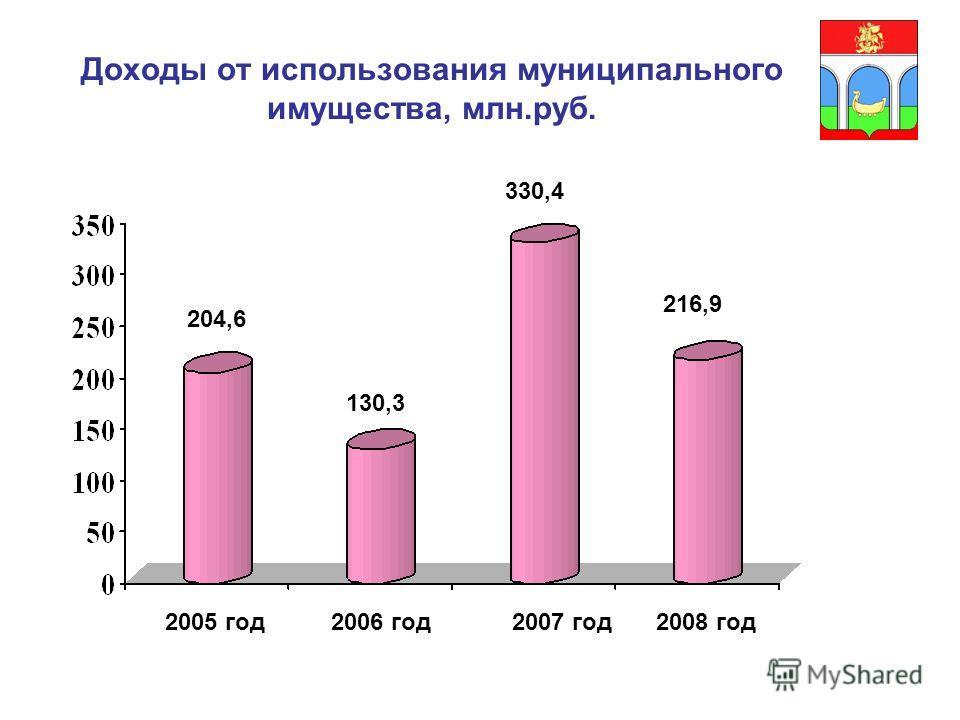 Доходы от использования муниципального имущества, млн.руб. 204,6 130,3 330,4 216,9 2005 год2006 год2007 год2008 год
