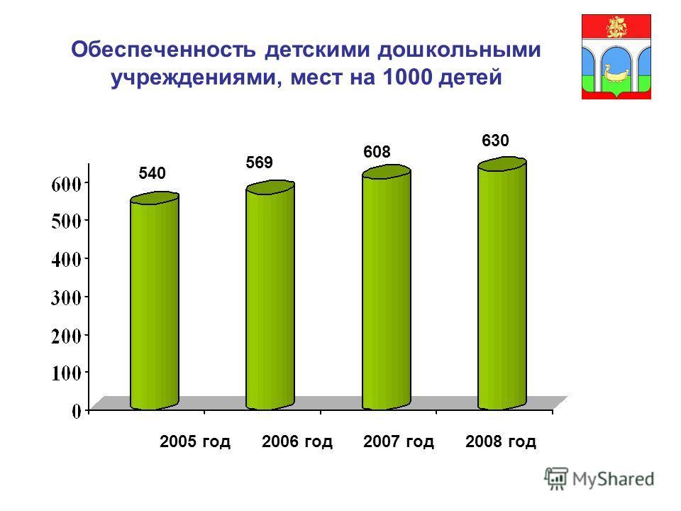 Обеспеченность детскими дошкольными учреждениями, мест на 1000 детей 540 569 608 630 2005 год2006 год2007 год2008 год