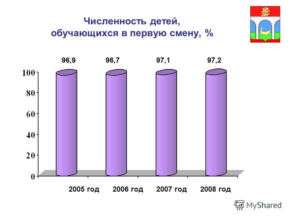 Численность детей, обучающихся в первую смену, % 96,996,797,197,2 2005 год2006 год2007 год2008 год