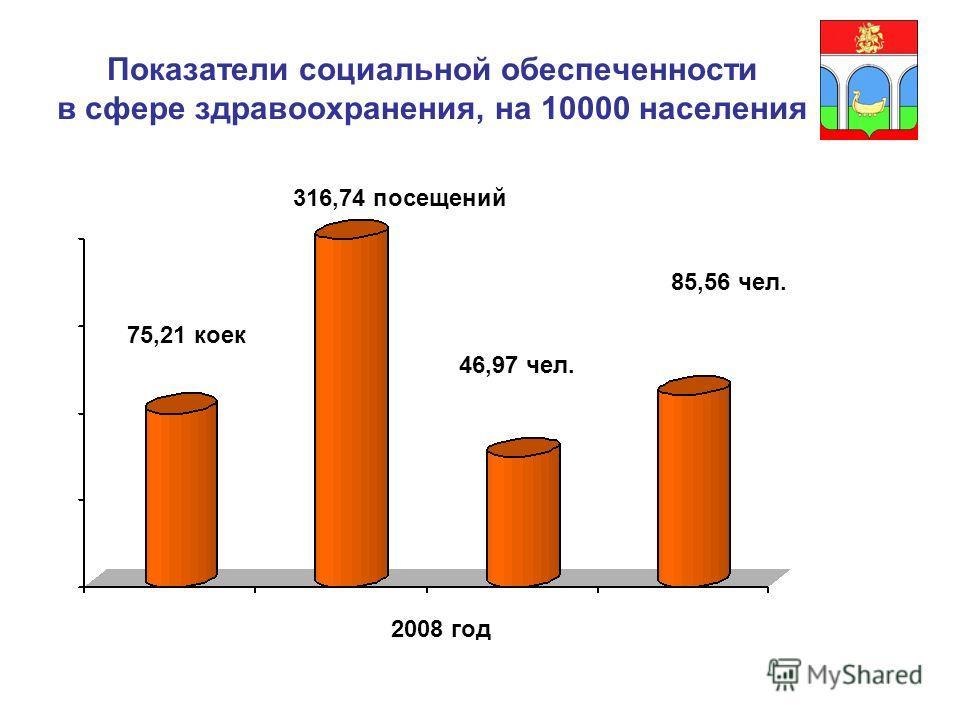 Показатели социальной обеспеченности в сфере здравоохранения, на 10000 населения 75,21 коек 2008 год 316,74 посещений 46,97 чел. 85,56 чел.