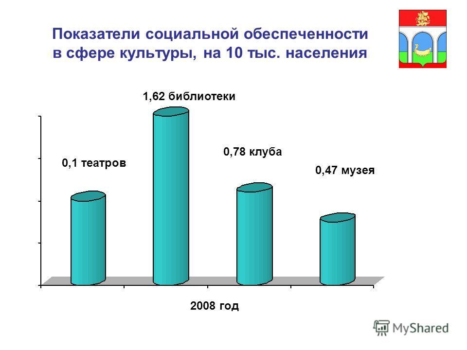 Показатели социальной обеспеченности в сфере культуры, на 10 тыс. населения 0,1 театров 2008 год 1,62 библиотеки 0,78 клуба 0,47 музея