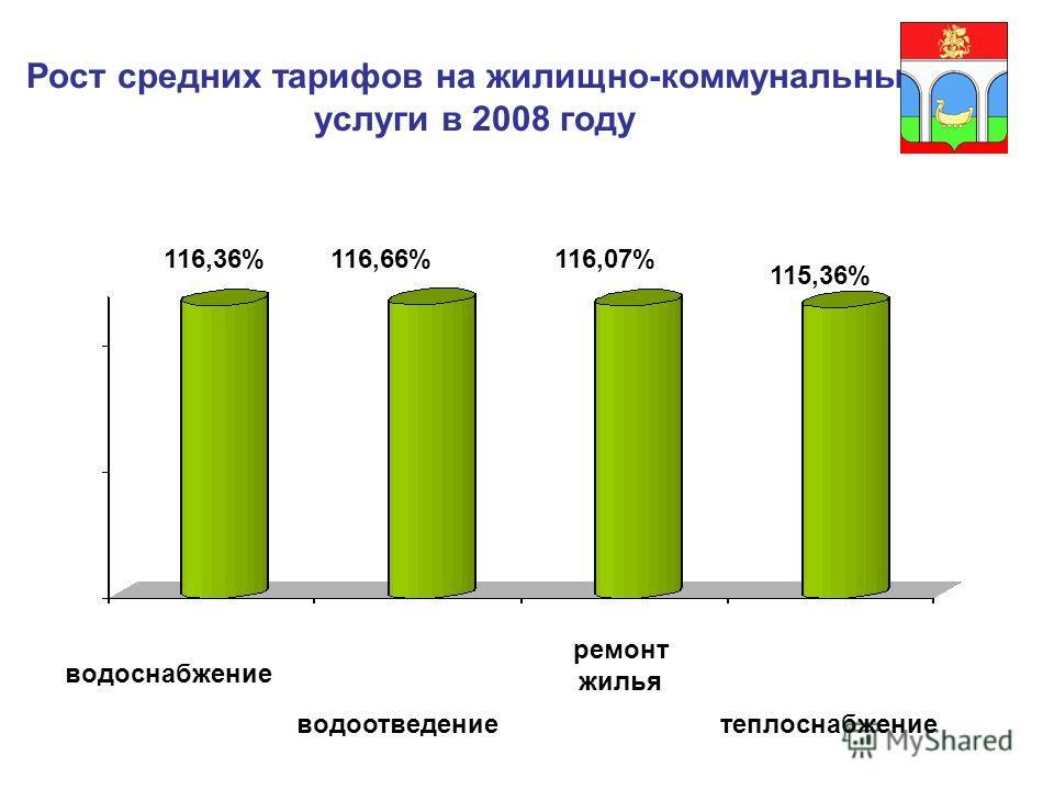 Рост средних тарифов на жилищно-коммунальные услуги в 2008 году 116,36% водоснабжение 116,66%116,07% 115,36% водоотведение ремонт жилья теплоснабжение
