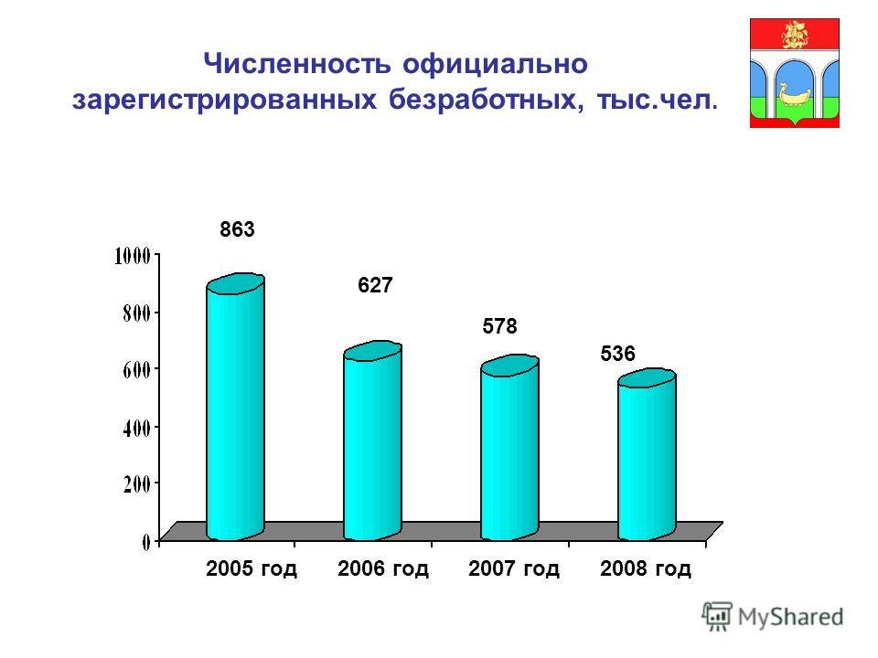 Численность официально зарегистрированных безработных, тыс.чел. 863 627 578 536 2005 год2006 год2007 год2008 год