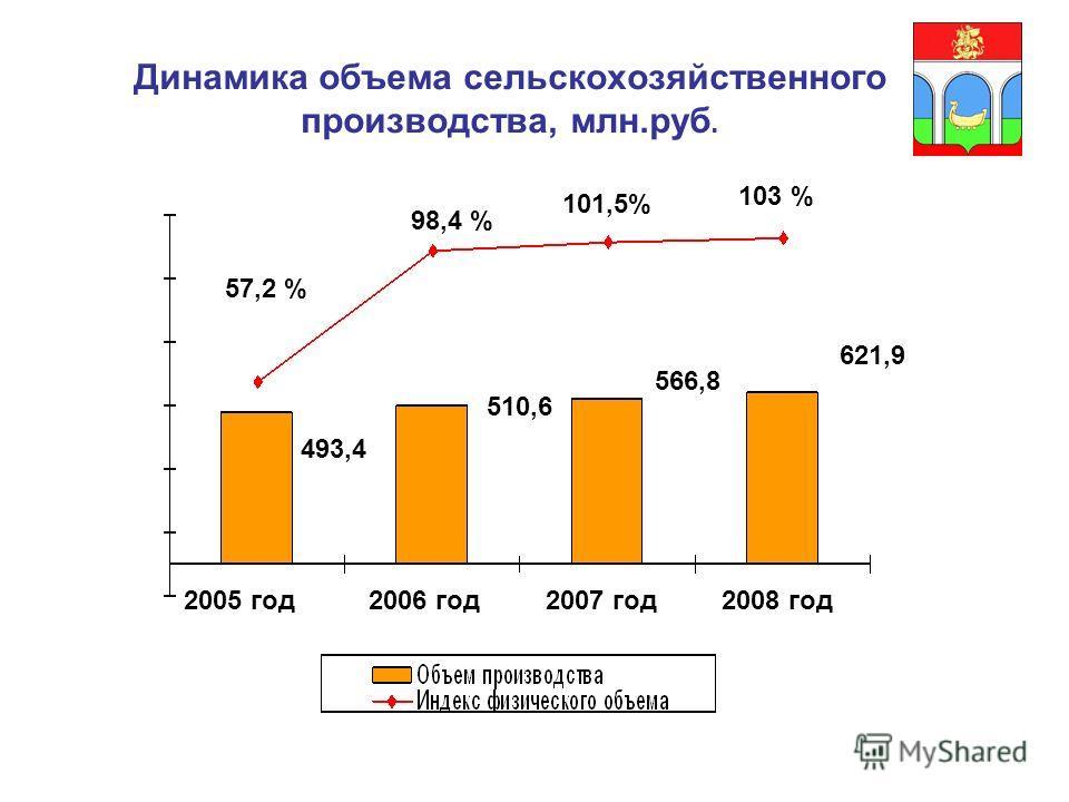 Динамика объема сельскохозяйственного производства, млн.руб. 493,4 510,6 566,8 621,9 2005 год2006 год2007 год2008 год 57,2 % 101,5% 98,4 % 103 %