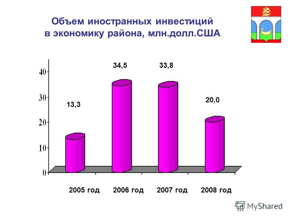 Объем иностранных инвестиций в экономику района, млн.долл.США 13,3 34,533,8 20,0 2005 год2006 год2007 год2008 год