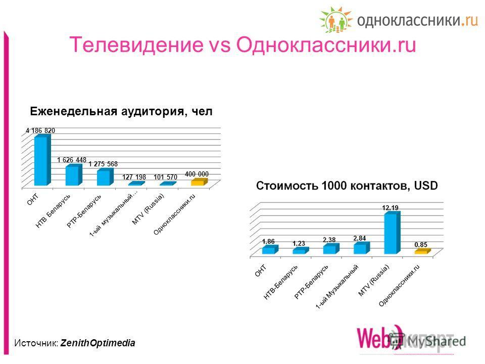 Телевидение vs Одноклассники.ru Источник: ZenithOptimedia
