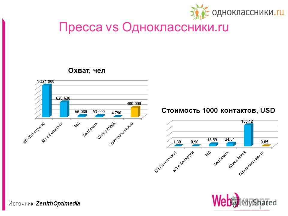 Пресса vs Одноклассники.ru Источник: ZenithOptimedia
