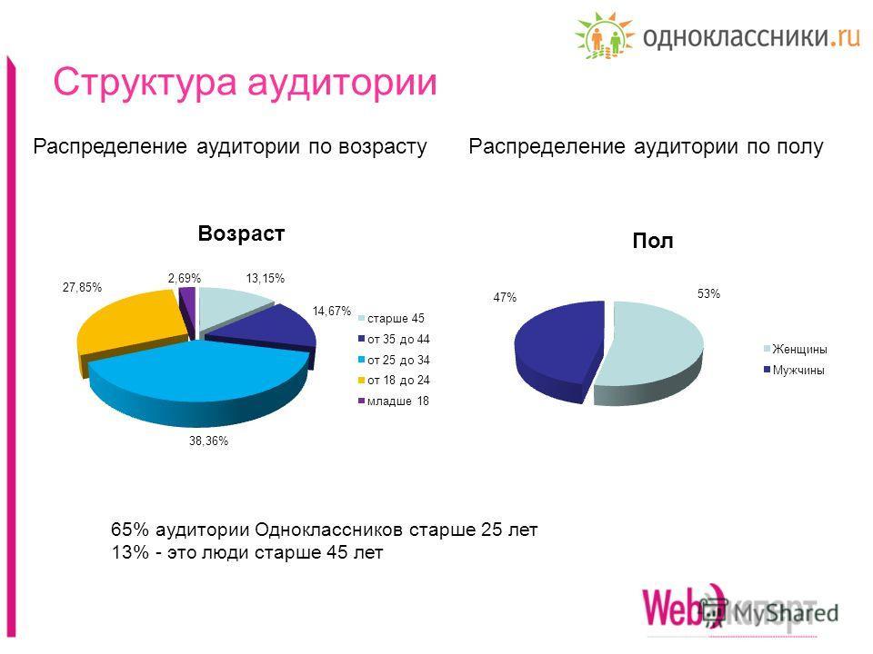 Структура аудитории Распределение аудитории по полуРаспределение аудитории по возрасту 65% аудитории Одноклассников старше 25 лет 13% - это люди старше 45 лет