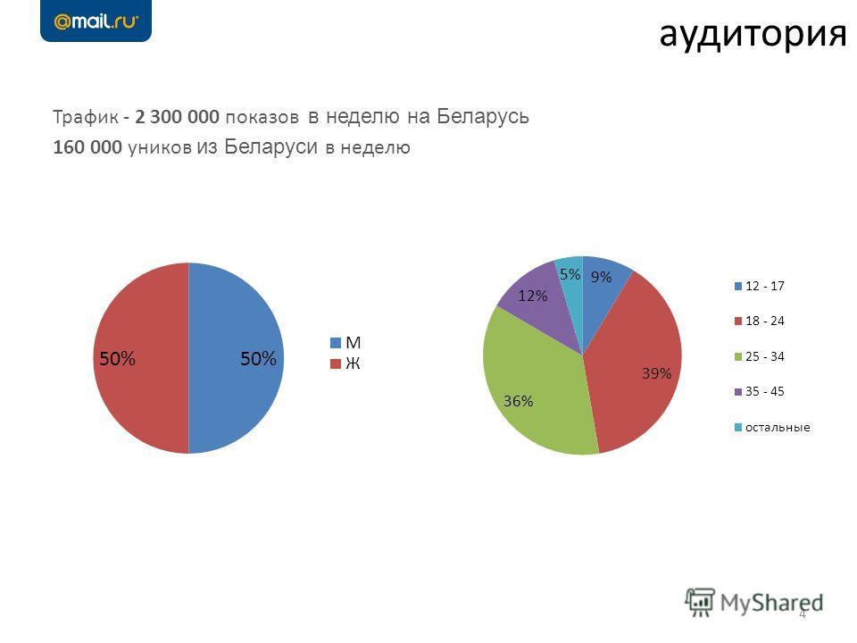 4 аудитория Трафик - 2 300 000 показов в неделю на Беларусь 160 000 уников из Беларуси в неделю