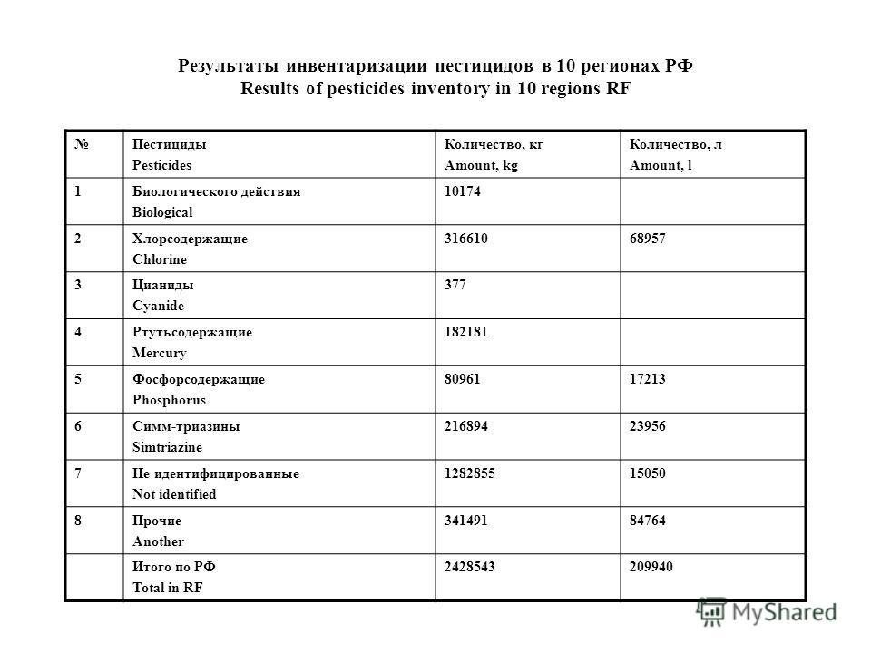 Результаты инвентаризации пестицидов в 10 регионах РФ Results of pesticides inventory in 10 regions RF Пестициды Pesticides Количество, кг Amount, kg Количество, л Amount, l 1Биологического действия Biological 10174 2Хлорсодержащие Chlorine 316610689