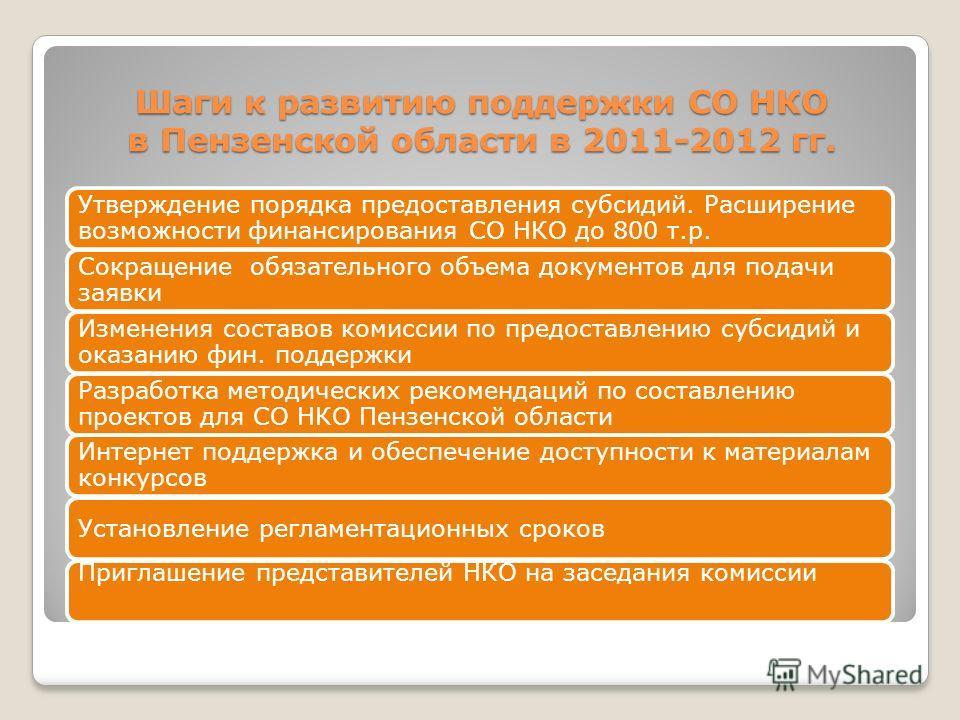 Шаги к развитию поддержки СО НКО в Пензенской области в 2011-2012 гг. Утверждение порядка предоставления субсидий. Расширение возможности финансирования СО НКО до 800 т.р. Сокращение обязательного объема документов для подачи заявки Изменения составо