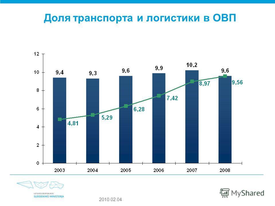 Доля транспорта и логистики в ОВП 2010.02.04
