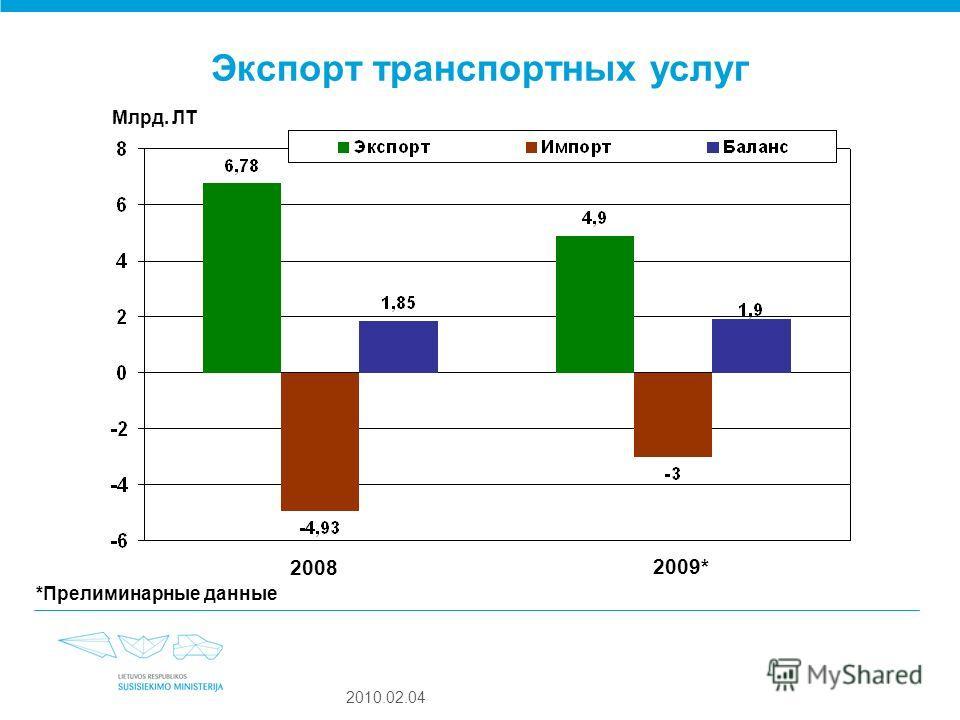 2010.02.04 Экспорт транспортных услуг 2008 2009* Млрд. ЛТ *Прелиминарные данные