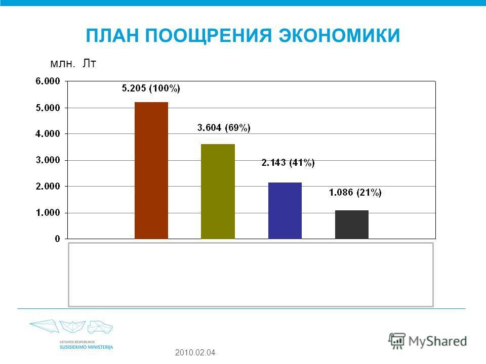 2010.02.04 ПЛАН ПООЩРЕНИЯ ЭКОНОМИКИ млн. Лт